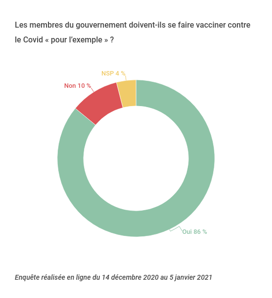 vaccinatiion Covid gouvernement